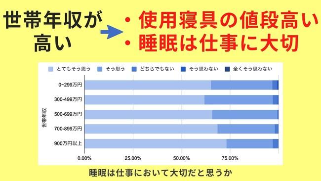 世帯年収と睡眠投資の関係調査【年収が高いほど、寝具の値段が高い、睡眠が仕事に大切だと感じる傾向】