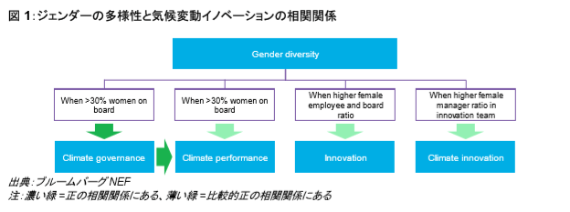 企業におけるジェンダーの多様性の拡大は、気候変動ガバナンスと気候変動イノベーションを向上