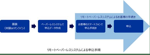 非対面で保険申込手続きができるリモートペーパーレスシステムを開発