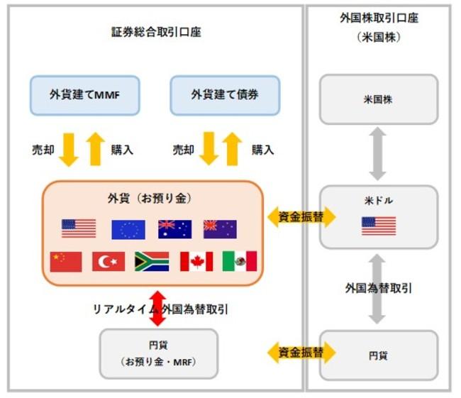 主要ネット証券初、リアルタイムでの外国為替取引サービスを開始