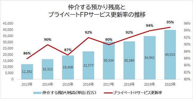IFAガイア、仲介する預かり資産が400億円を突破-コロナ禍で過去最高の更新率95%を達成-