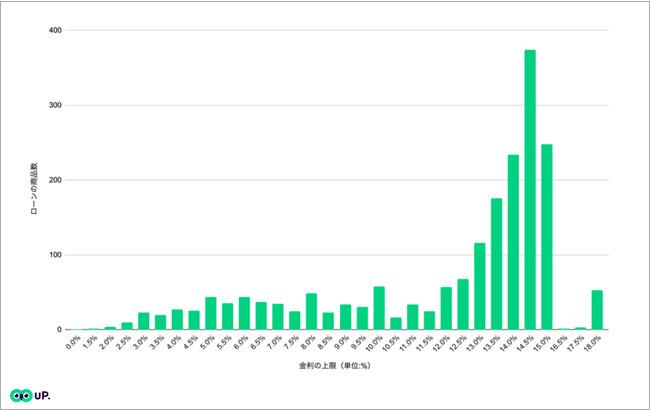 図1:金利の上限値の分布