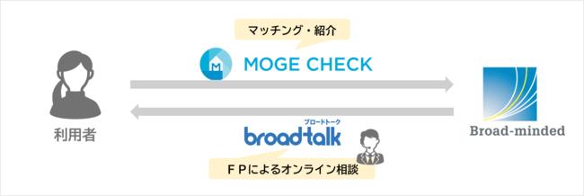 住宅ローンマッチングサービス「モゲチェック」を運営するMFSと業務提携