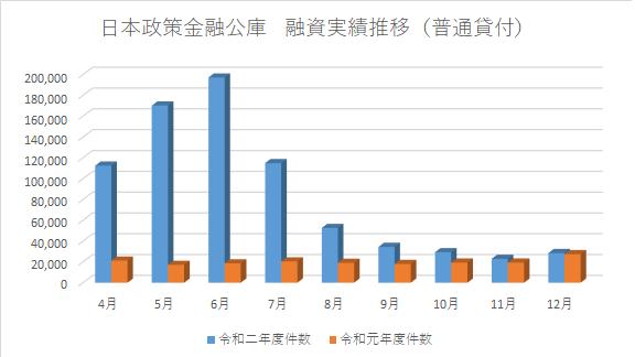 日本政策金融公庫 融資実績 令和元年・令和二年各月資料より