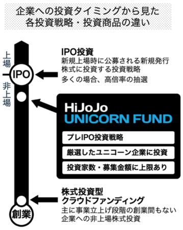 個人投資家が100万円からオンラインで投資できるユニコーン企業投資ファンドの販売を決定