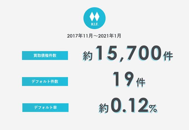 BaaSプラットフォームのH.I.F.、第三者割当増資により15.9億円のシリーズBラウンド資金調達を完了