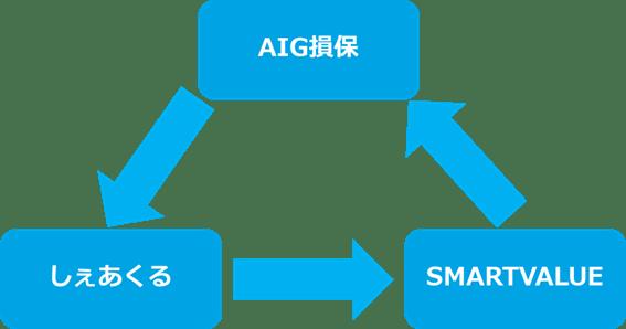 AIG損保・しぇあくる・スマートバリューが業務提携と第一弾サービスを開始