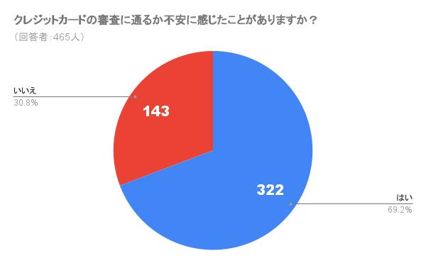 7割近くの人が審査に不安を感じている