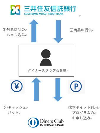 三井住友信託銀行と三井住友トラストクラブとのポイント連携サービスの対象商品の拡大について