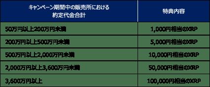 取引応援キャンペーン~条件達成で最大10万円相当のXRPプレゼント!~