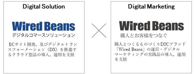 デジタルコマースサービスを提供する株式会社ワイヤードビーンズに出資