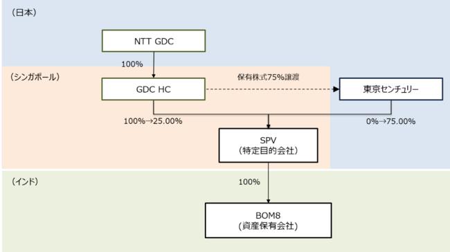 NTTグループと東京センチュリーとのインドでのデータセンター事業運営における協業について