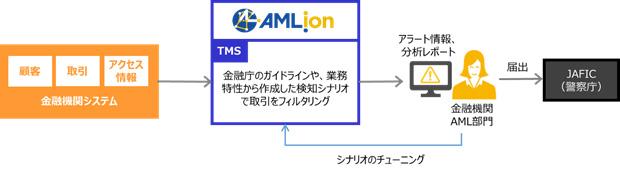 証券会社で初、三菱UFJモルガン・スタンレー証券がDTSのマネーロンダリング対策システム「AMLion」採用を決定