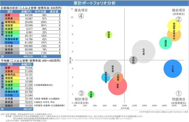 エフピー研究所が、家計支出を分析し改善すべき支出項目が誰でも簡単にわかるツール「家計ポートフォリオ分析」を発売