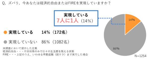 【日本財託】不動産投資とFIREに関するアンケート調査結果 回答者の7人に1人が「経済的自由」を達成