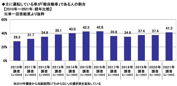 12.主に運転している車が「軽自動車」である人の割合【2010年~2021年:経年比較】