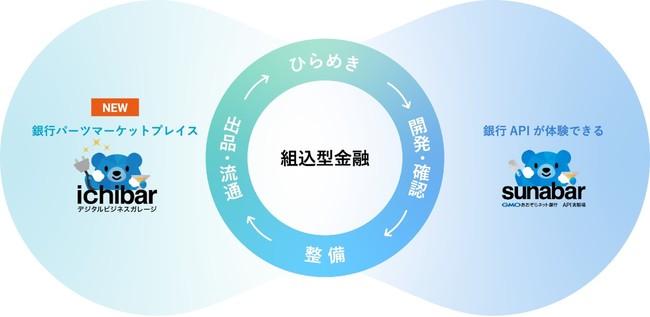 国内銀行初(*1)となるユーザー参加型「組込型金融」関連サービス企画・開発促進のための「デジタルビジネスガレージ ichibar」