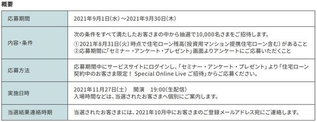 20周年記念 住宅ローン契約中のお客さま限定!CHEMISTRY × Sony Bank 「Special Online Live 2021」ご招待