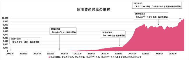 「ひふみ」シリーズ運用資産残高 1兆円突破のお知らせ