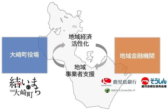 大崎町と地域金融機関協働モデル図
