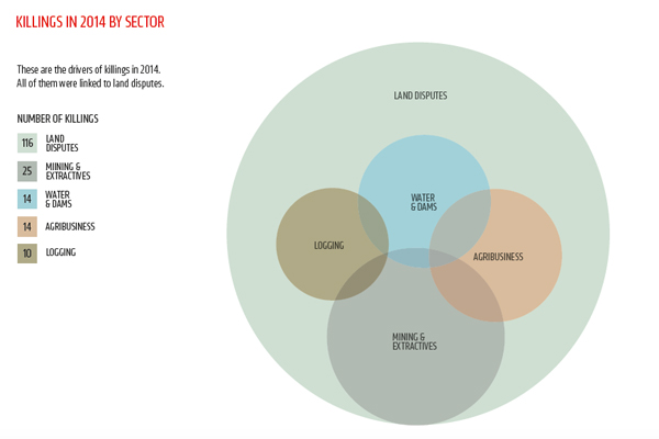 Environmental activist killings by sector. Image courtesy of Global Witness.