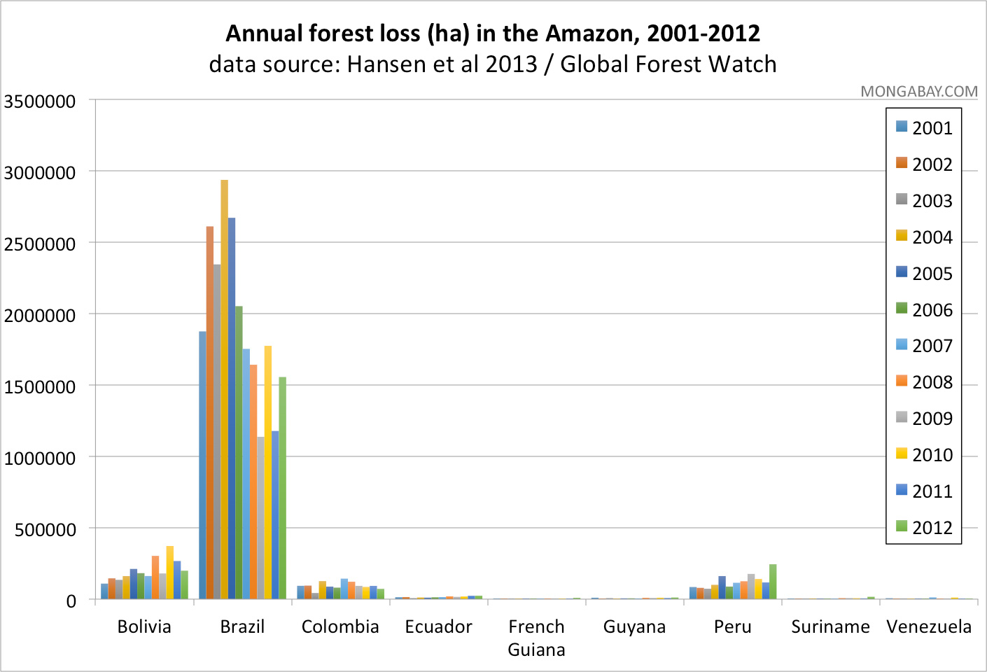 lost timeline diagram toro gas trimmer parts the gallery for gt amazon rainforest deforestation graph