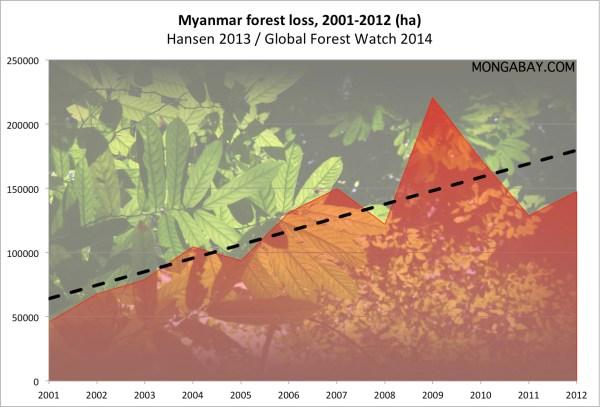 Myanmar Environmental Profile