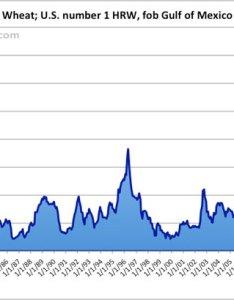 Wheat price chart also rh datangabay