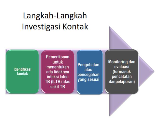 Langkah-langkah Investigasi Kontak
