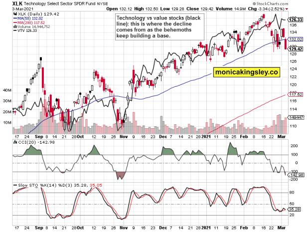 technology vs value stocks