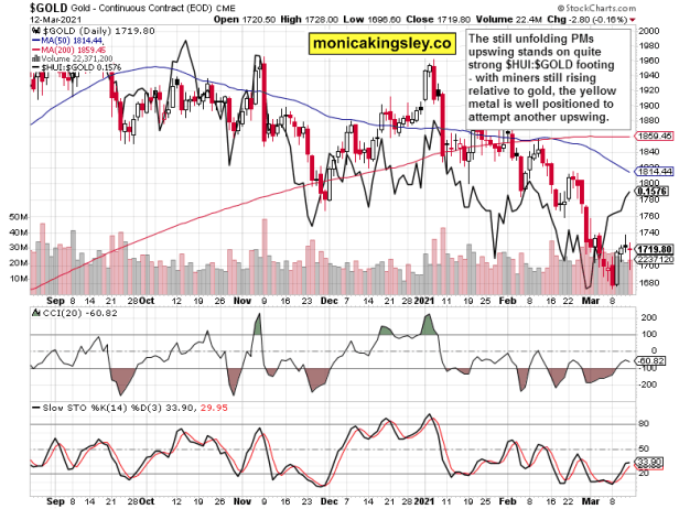 gold and miners to gold ratio