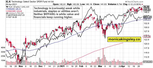 tech, NYFANG and financials
