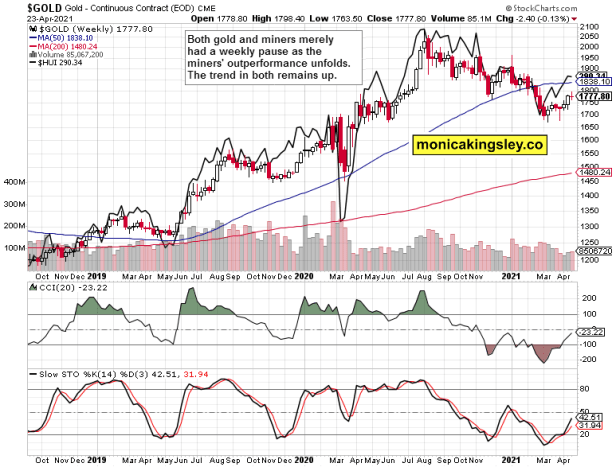 gold and miners weekly