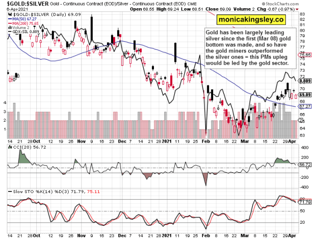 gold to silver ratio and gold miners to silver miners ratio