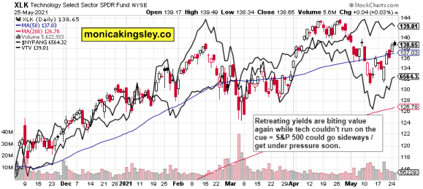 tech, NYFANG and value