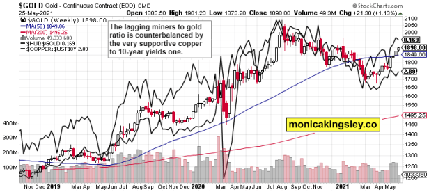 gold, miners to gold, and copper to 10-year Treasuries yield
