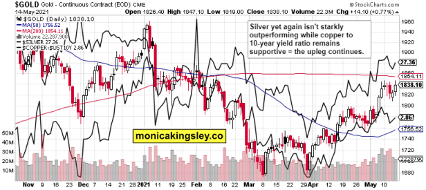 gold, silver and copper to 10-year Treasuries yield