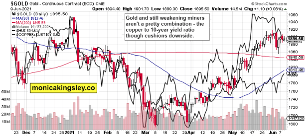 gold, HUI and copper to 10-year Treasuries yield