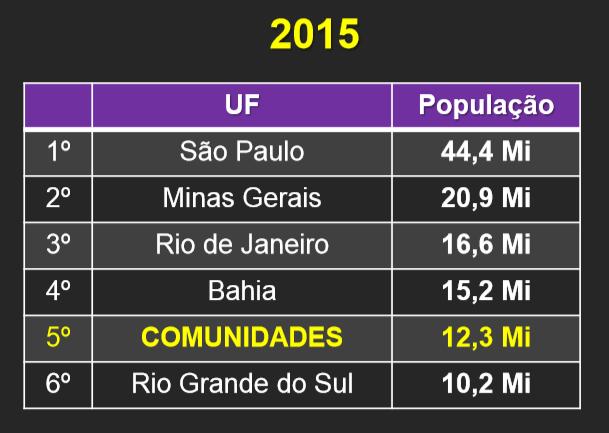 Data Favela
