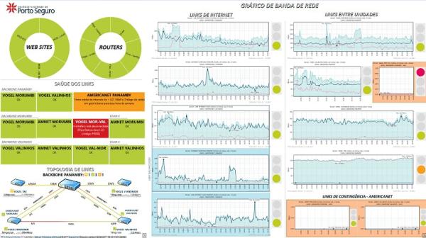 Gráficos dos Links de Internet com Semáforos - Monitoramento de Redes