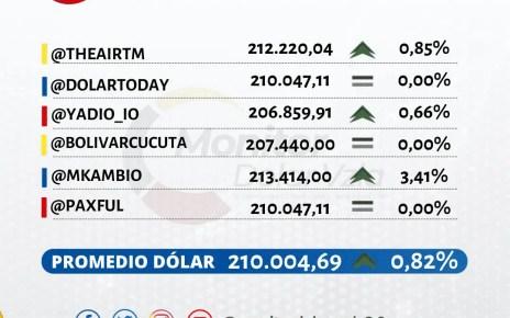 Promedio del dólar 03/07/2020 1 PM