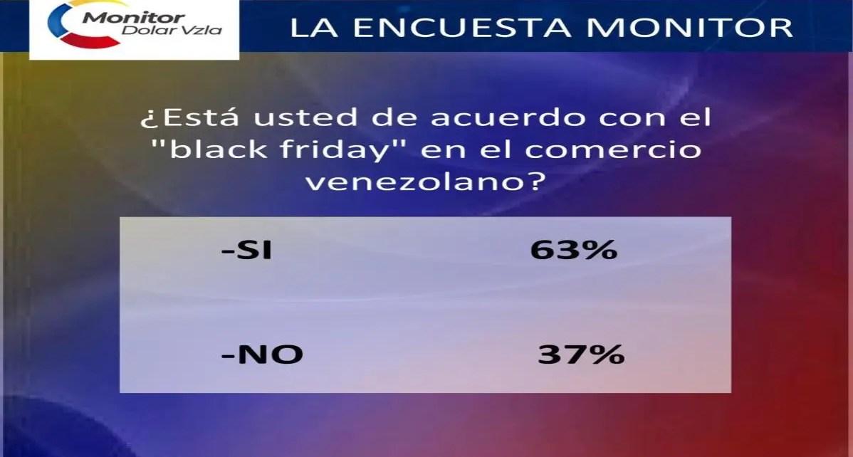 63% de seguidores de @monitordolar_vzla2.0 están de acuerdo con el Black Friday en el comercio venezolano