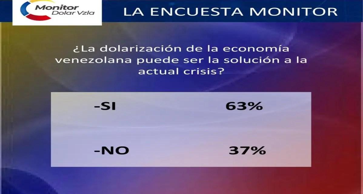 Un 63% de los seguidores de @monitordolar_vzla2.0 creen la dolarización es la opción para salir de la crisis