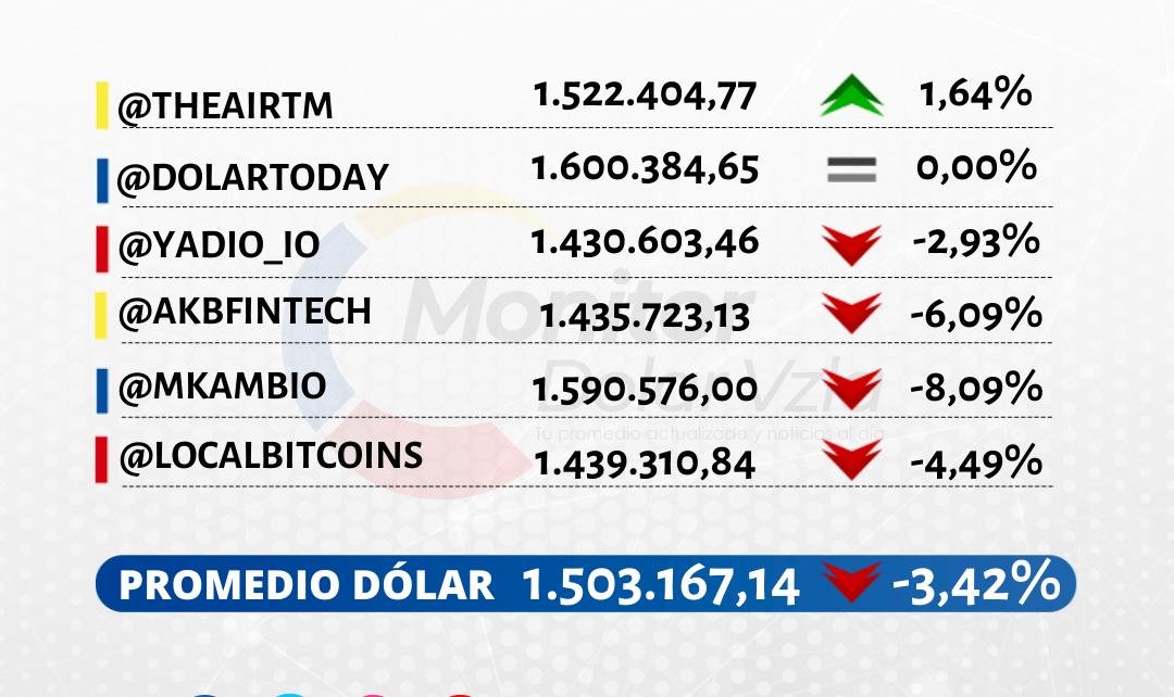 Promedio del dólar 19/01/2021 1 PM