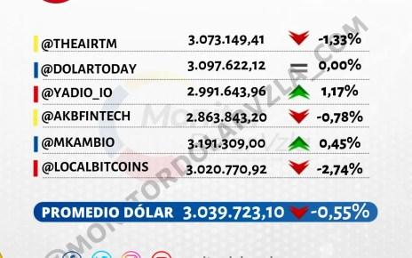 Promedio del dólar 15/06/2021 1 PM