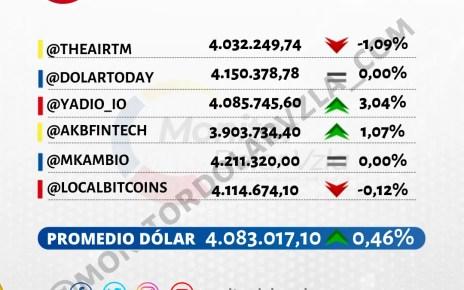 Promedio del dólar 24/08/2021 1 PM
