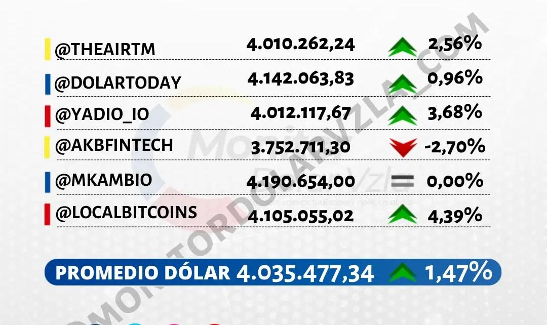 Promedio del dólar 08/09/2021 1 PM