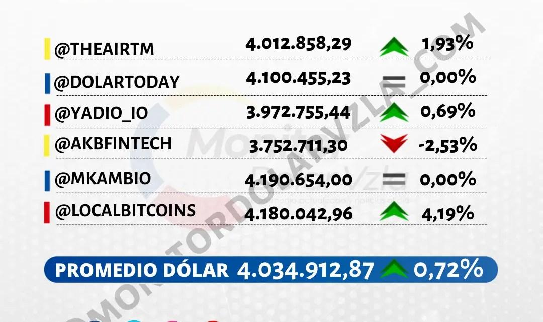 Promedio del dólar 07/09/2021 1 PM