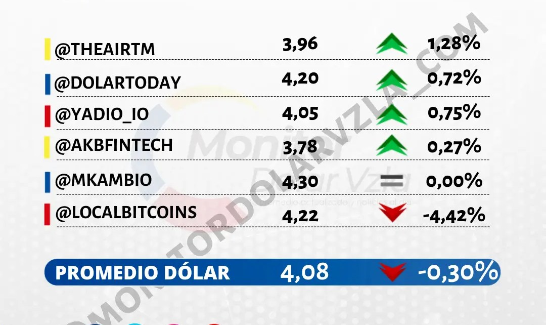 Promedio del dólar 20/10/2021 9 AM