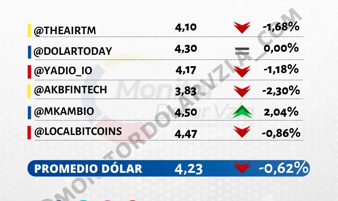 Promedio del dólar 22/10/2021 9 AM